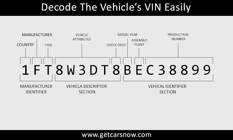 Decode The Vehicle's VIN Easily