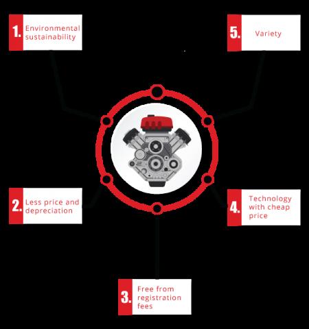 Used Engine infographic